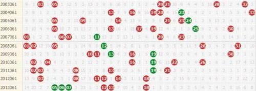 双色球第14063期数据提醒:历史同期连码开出