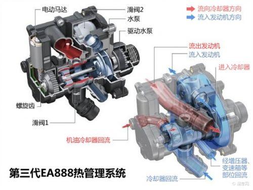 面对如此复杂的结构,在发动机温度升高以后怎么办?