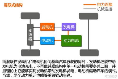 新能源时代:混合动力汽车结构篇(3)
