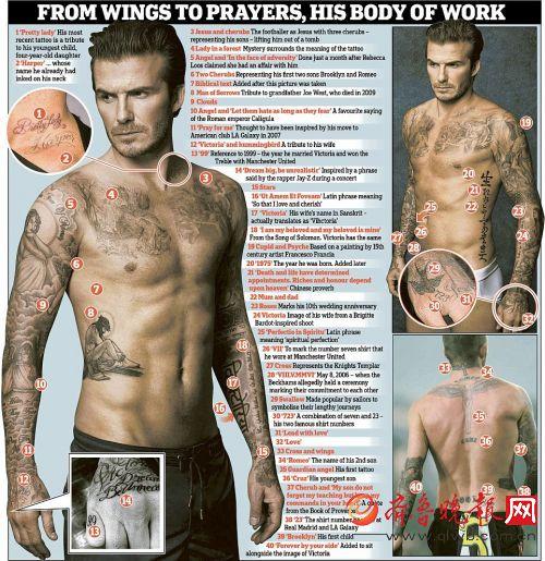 大卫 贝克汉姆新纹身99示爱维多利亚 40处纹身全揭秘 图