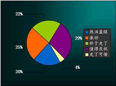 网游主力学生党 开学前后DNF在线人数对比_热