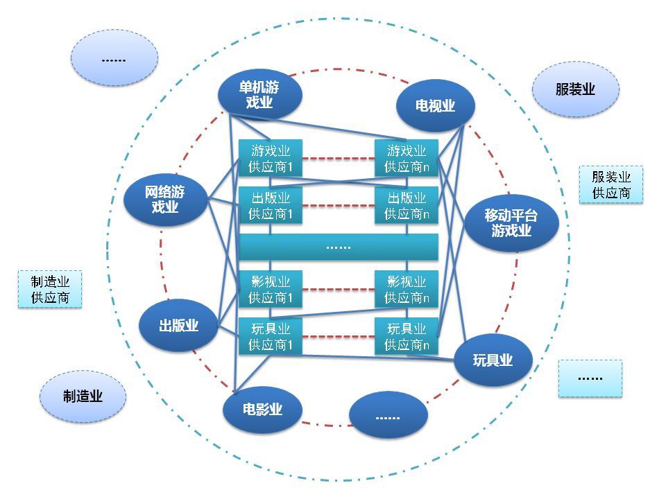 中国网络游戏产业链结构及趋势简析